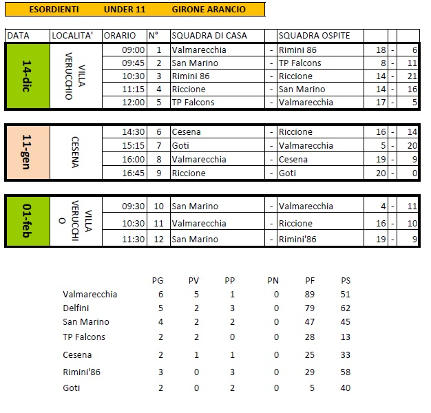 U11 ris classifica 3
